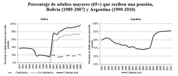 Porcentaje de adultos mayores que reciben una pensión en Bolivia y Argentina