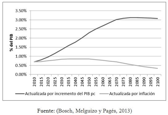 Costo como porcentaje del PIB de proporcionar una pensión no contributiva equivalente al 10% del PIB per cápita en 2010 en Brasil