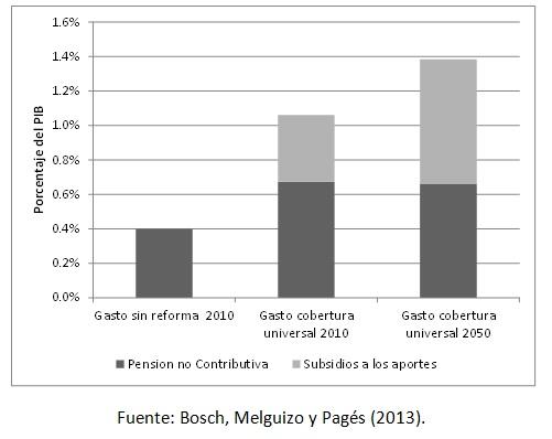 Coste de la reforma pensional, frente al gasto actual en pensiones no contributivas (% PIB)