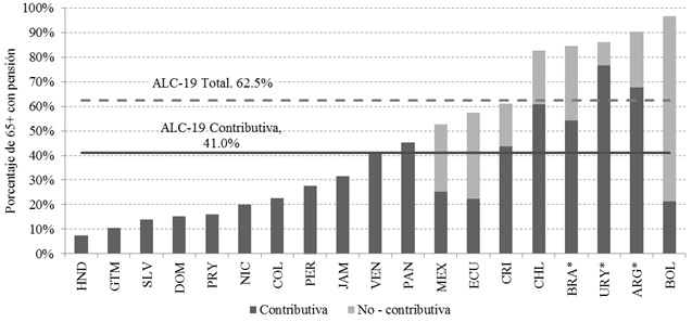 Cobertura previsional en América Latina y el Caribe