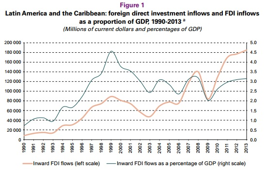 foreign direct investment inflows and FDI inflows  as a proportion of GDP, 1990-2013
