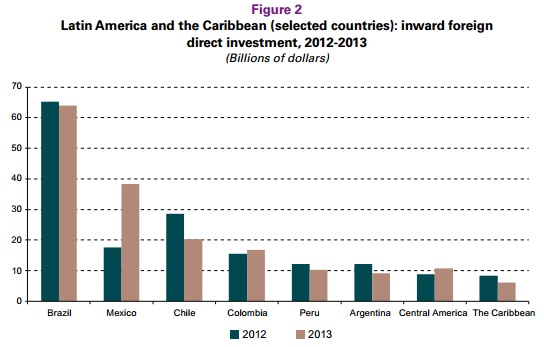 inward foreign  direct investment, 2012-2013