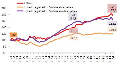 Evolución de la tasa de empleo público y privado registrado