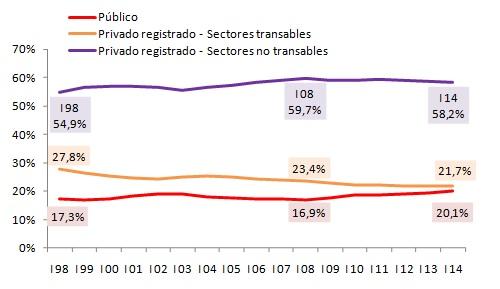 Evolución de composición % del empleo - Público y Privado (transable y no transable)