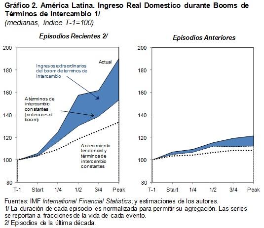 Ingreso real doméstico durante booms de términos de intercambio