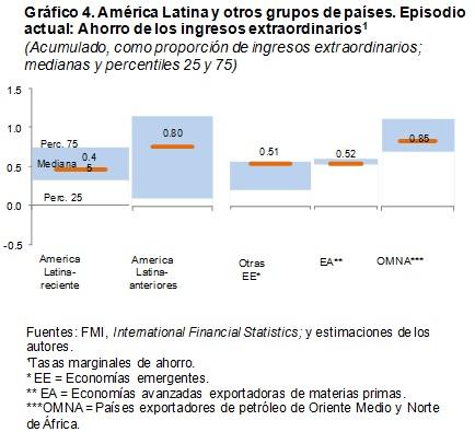 América Latina  otros países. Ahorro de los ingresos extraordinarios