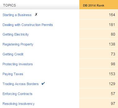 Doing Business Indicators - Argentina