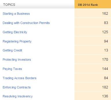 Doing Business Indicators - Honduras
