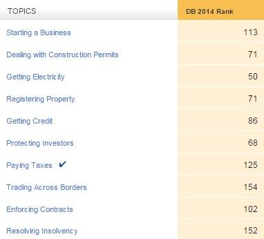 Doing Business Indicators - Paraguay