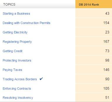 Doing Business Indicators - Uruguay