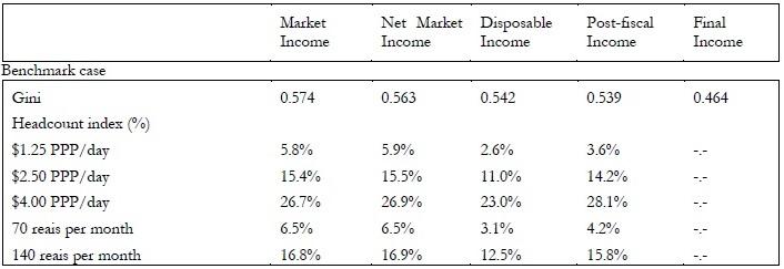 Income Brazil