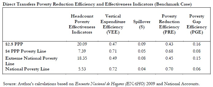 Direct Transfer Poverty Reduction Efficiency