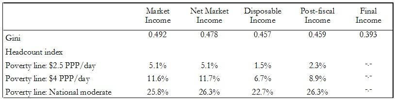 Gini and Headcount Index for Different Income Concepts Uruguay