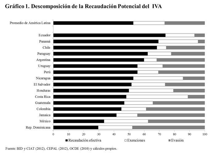 Descomposición de la recaudación del IVA