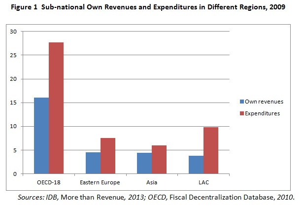 Sub-national own revenues