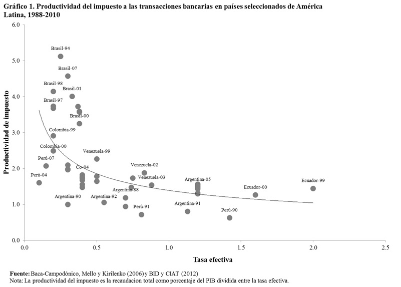 Productividad al impuestos a las transacciones bancarias