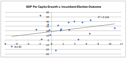 GDP v. incumbent election outcome