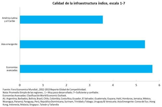 Calidad de la infraestructura Latinoamérica