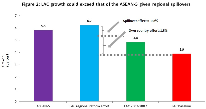 Latin American Economic Growth Expectations